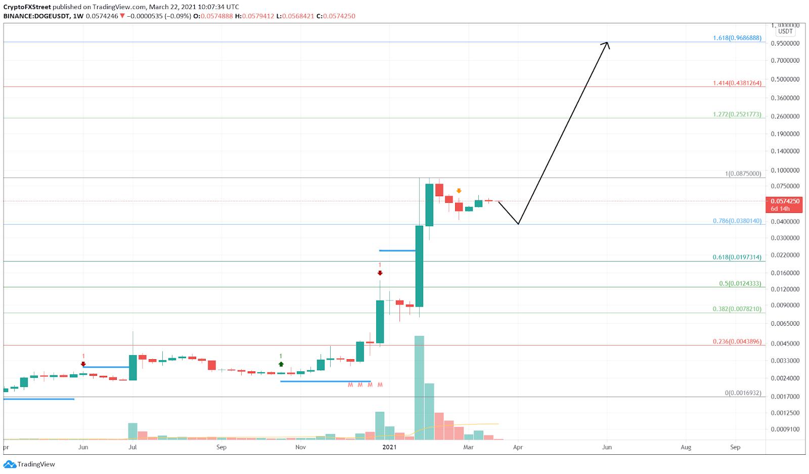 Grafik 1 minggu DOGE / USDT