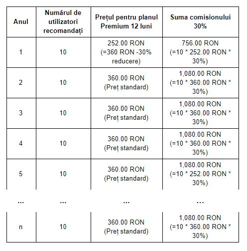 reguli pentru a face bani online lucrul pe internet fără investiții