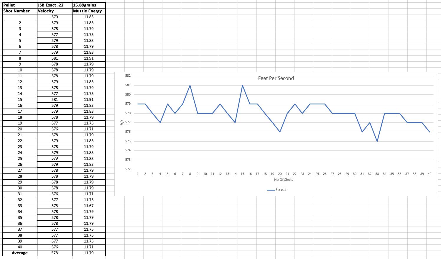 BSA Defiant - Shot power data