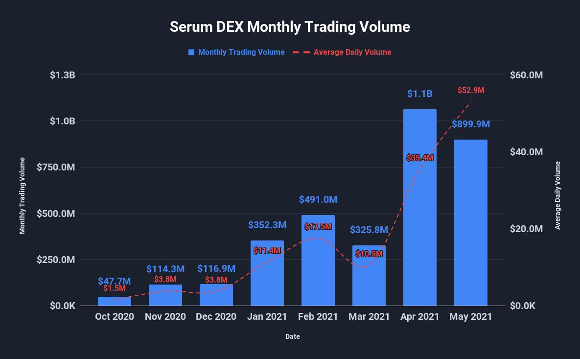 serum dex monthly trading volume