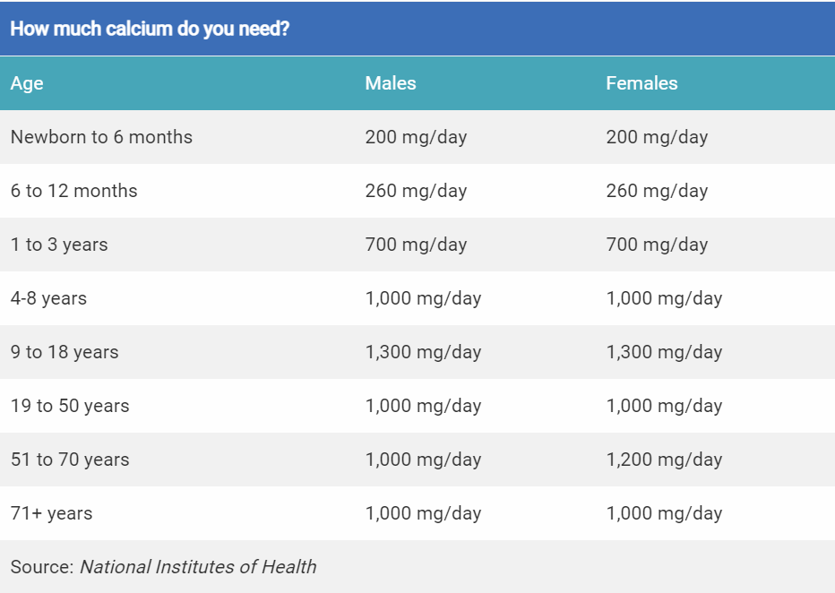 Daily calcium intake chart