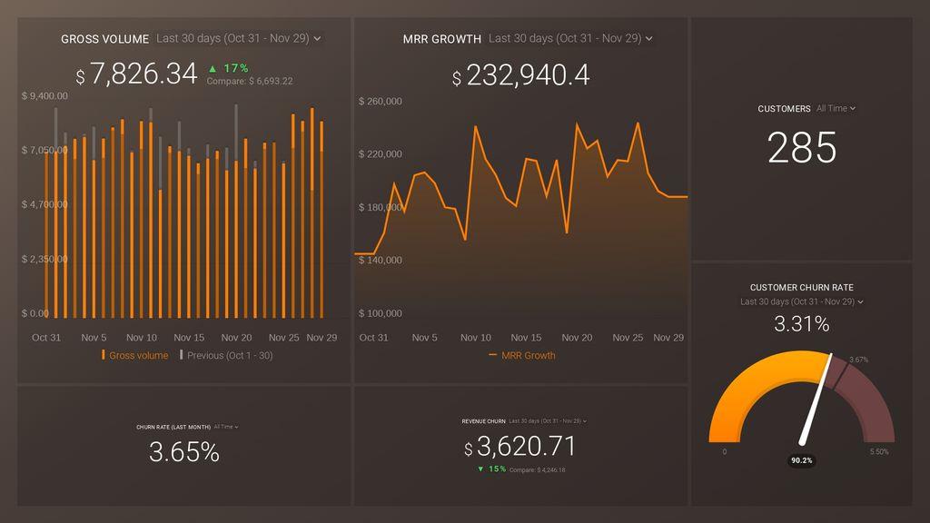 The stripe MRR + Churn dashboard template