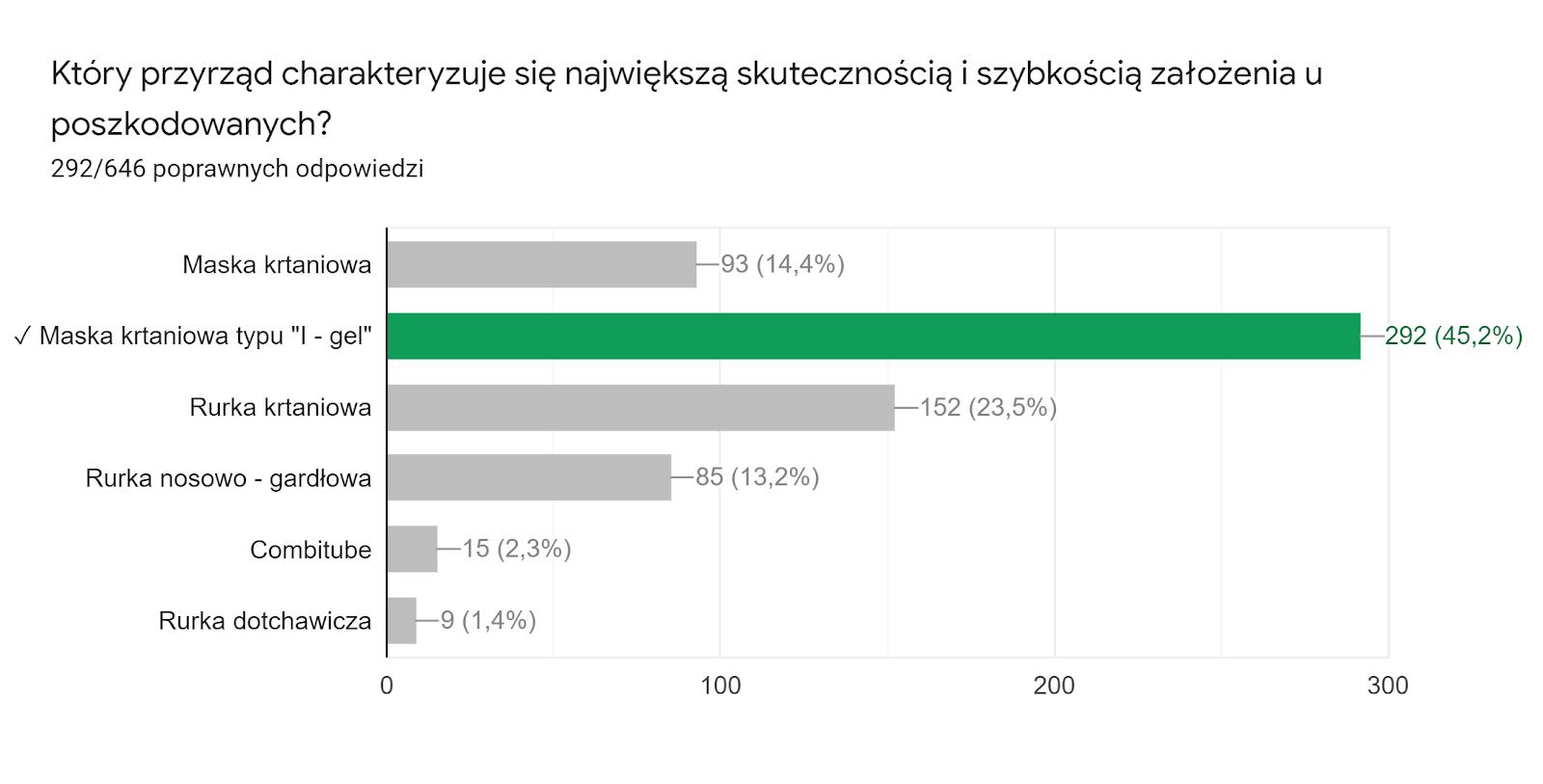 Wykres odpowiedzi z Formularzy. Tytuł pytania: Który przyrząd charakteryzuje się największą skutecznością i szybkością założenia u poszkodowanych?. Liczba odpowiedzi: 292/646 poprawnych odpowiedzi.
