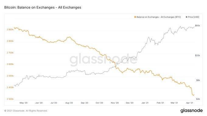 balance on exchanges