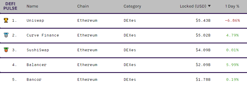 Current ranking of decentralized exchanges by total value locked. Data from DeFi Pulse