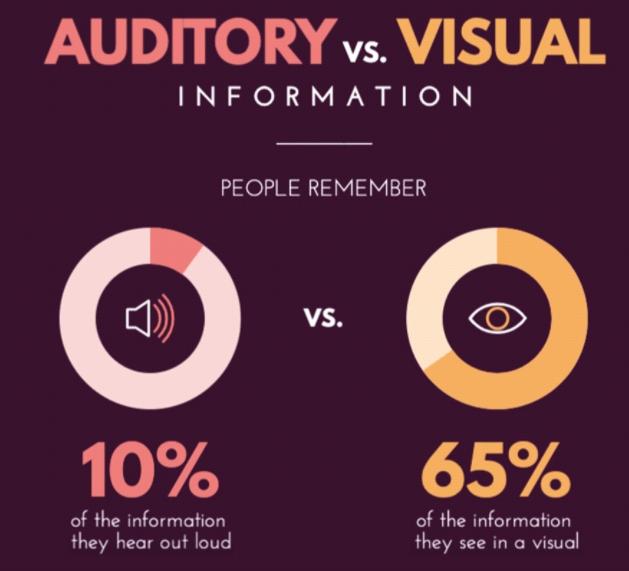 auditory vs visual