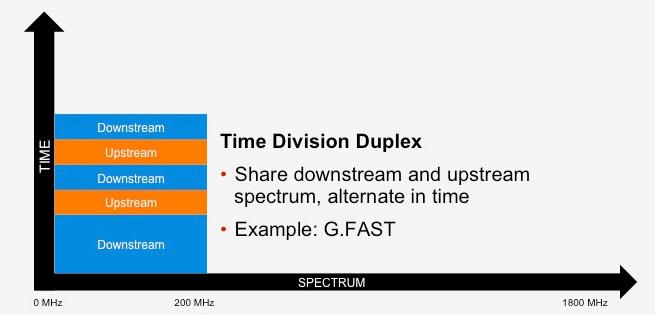 Time_Division_Duplex