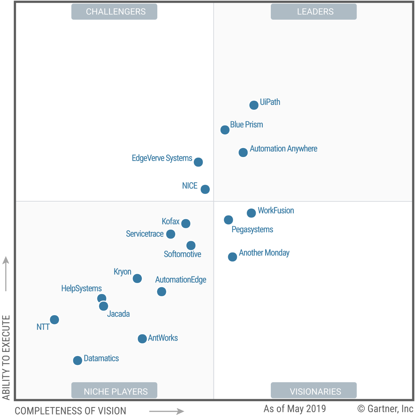 Gartner magic quadrant, top RPA tools
