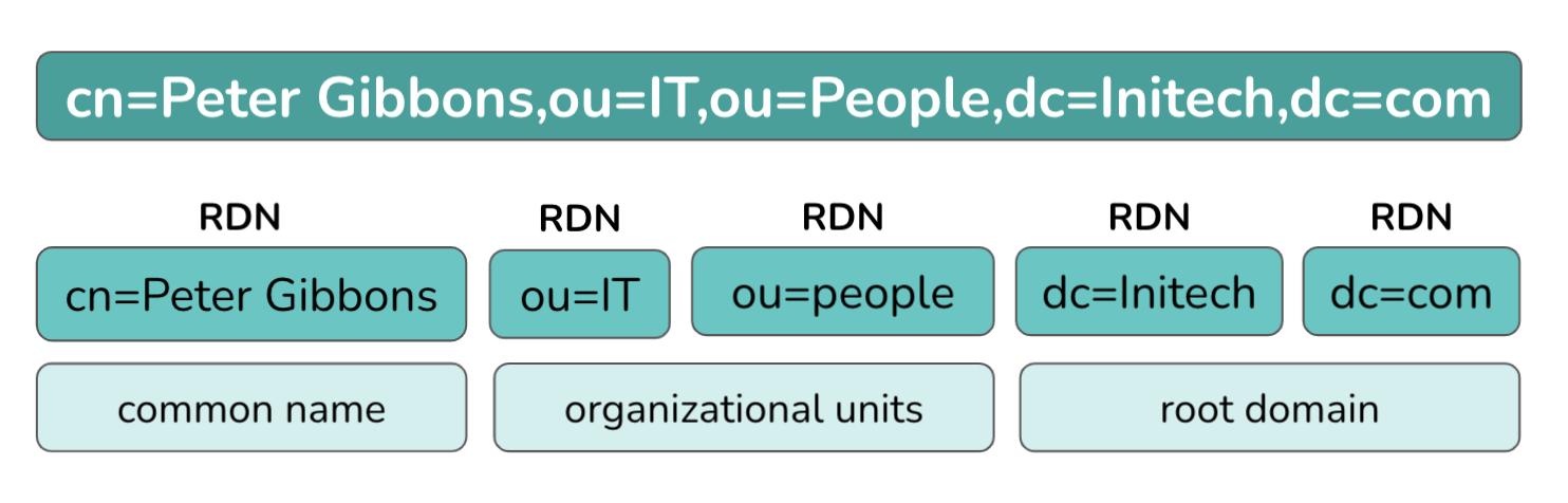 An example of an LDAP DN broken down by component.