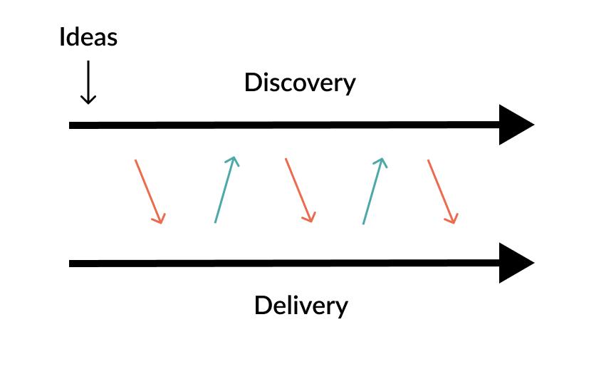 Dual Track Development