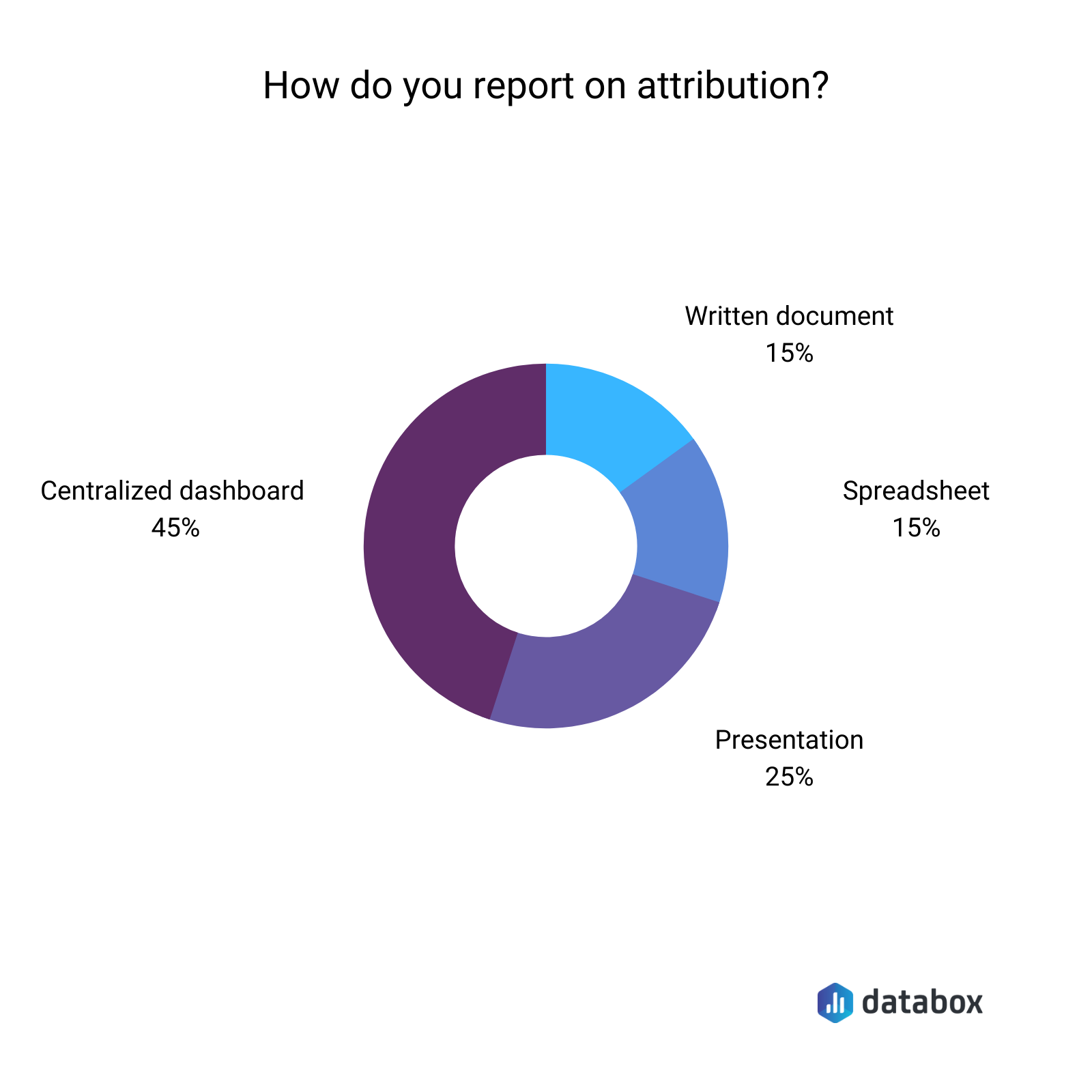 How do you report on attribution?