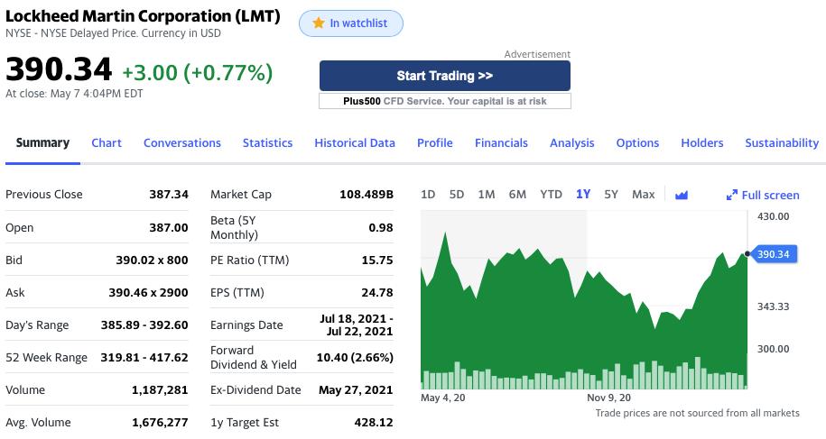 Lockheed Martin Stock Analysis, Stock Summary