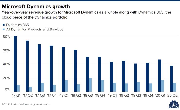 Is Microsoft a good stock to buy? Microsoft Dynamics Growth
