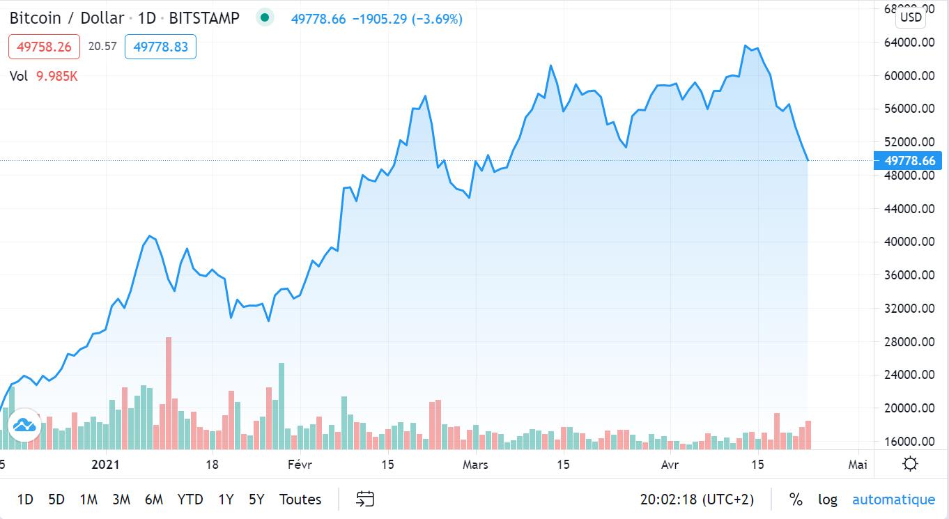 graphique montrant le cours du Bitcoin depuis 3 mois