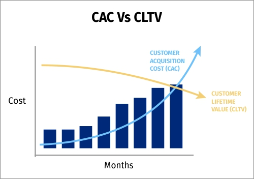 Graph of CAC v/s  CLTV