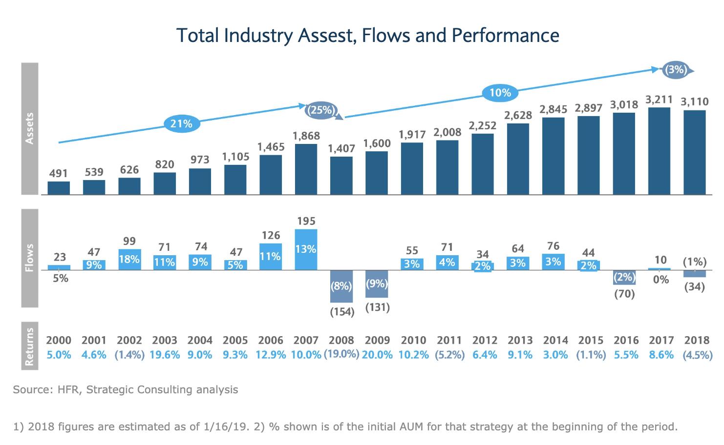 Etude sur les hedge funds