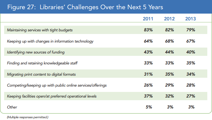 Libraries' Challenges Over the Next 5 Years