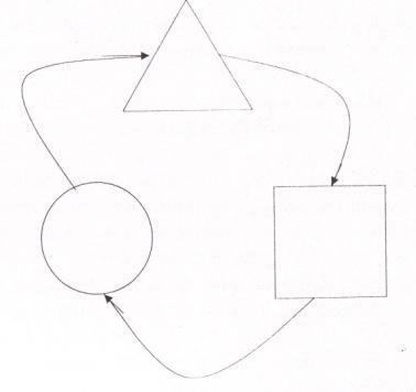 Harta conceptuala lineara 2