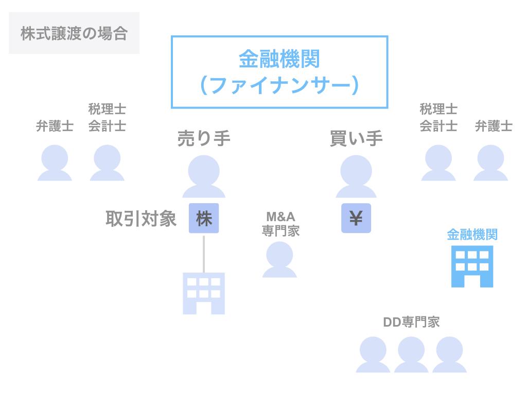 M&Aにおける金融機関の役割とは?