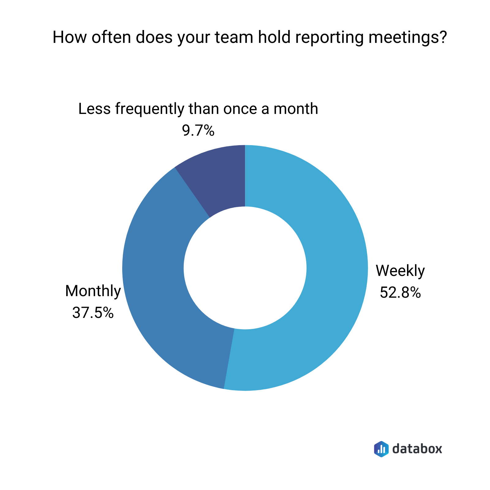reporting meeting frequency Databox survey results