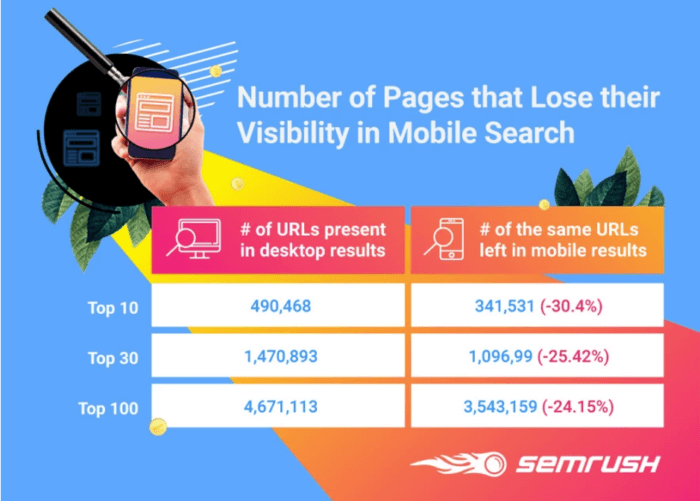 SEMrush page visibility changes on mobile search  HOW TO RANK A BRAND NEW WEBSITE - content raj- anoop yersong