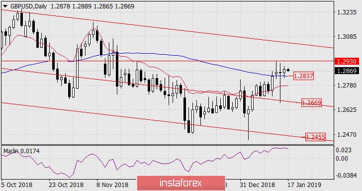 Exchange Rates 17.01.2019 analysis
