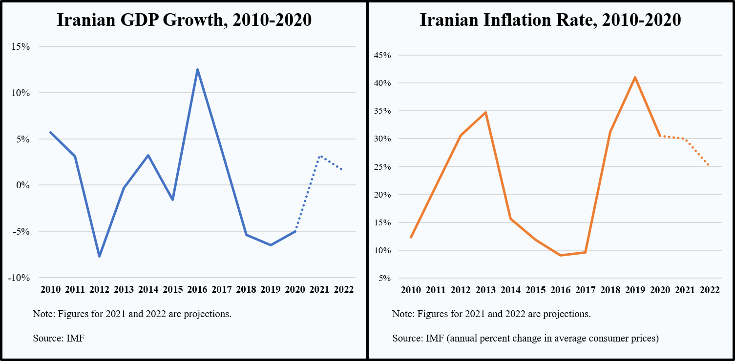 https://iranprimer.usip.org/sites/default/files/maps/Iran%20GDP%20Inflation%20IMF%202021.png
