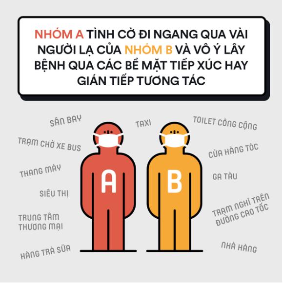 Nhóm B: Là nhóm vô ý tiếp xúc với nhóm A, không biết mình mắc bệnh.