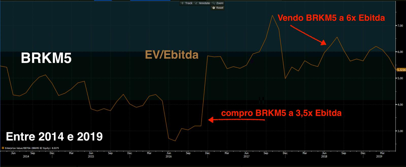 Gráfico apresenta EV/Ebitda de BRKM5 entre 2014 e 2019.