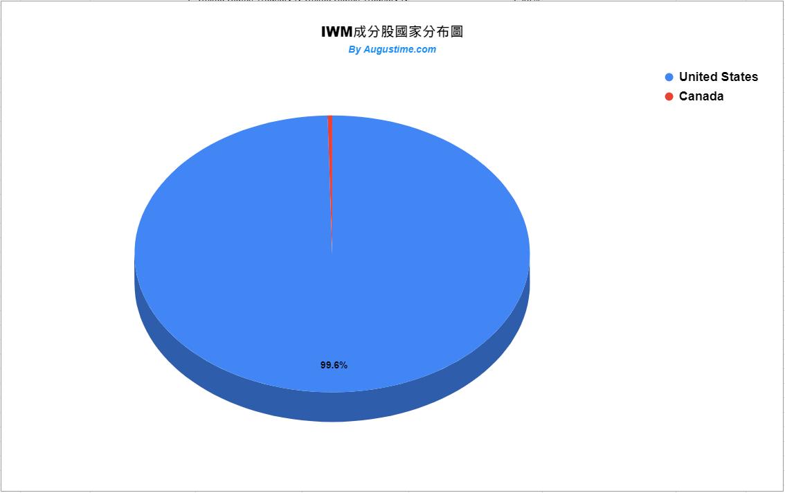 IWM 美股,IWM stock,IWM ETF,IWM 成分股,IWM 持股,IWM 股價,IWM 配息
