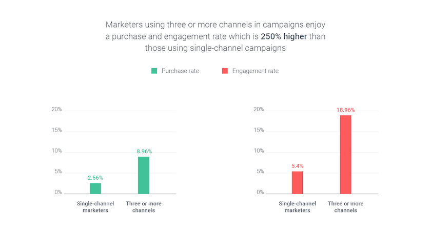 marketing-in-multiple-channels
