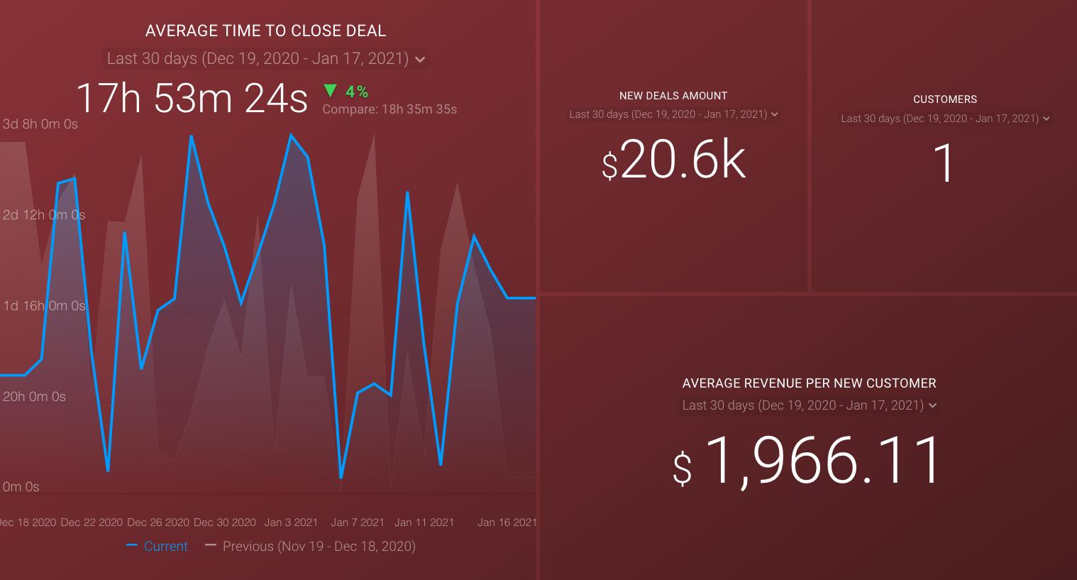 sales management dashboard template