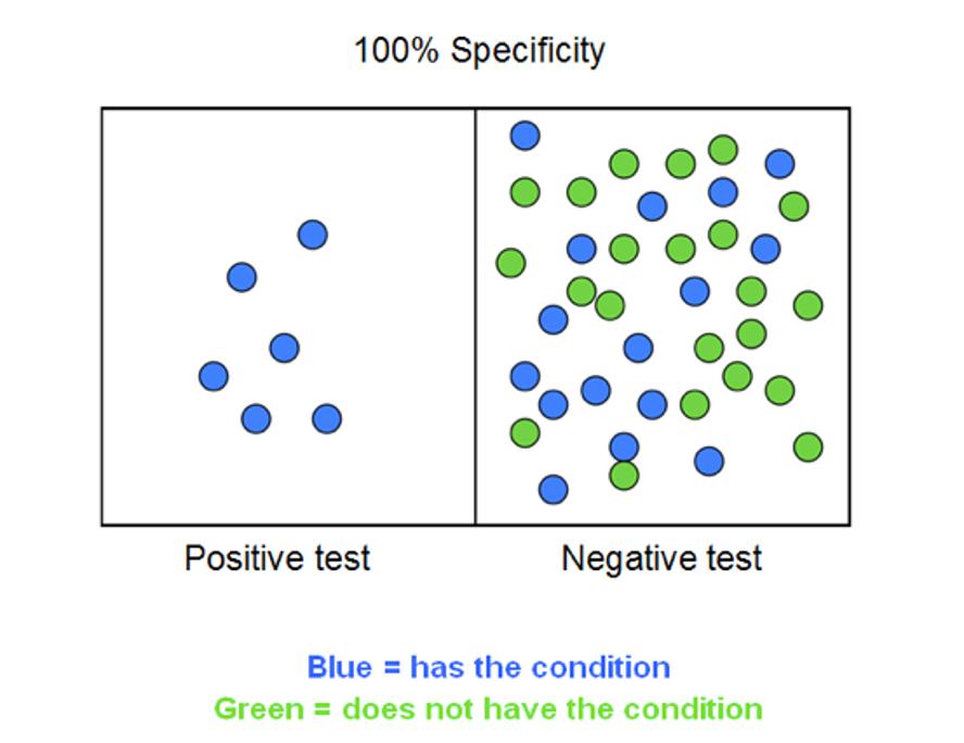 100% specificity