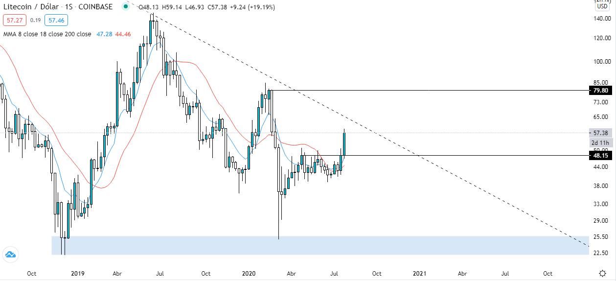 Análisis gráfico semanal LTC USD. Fuente: Tradingview.