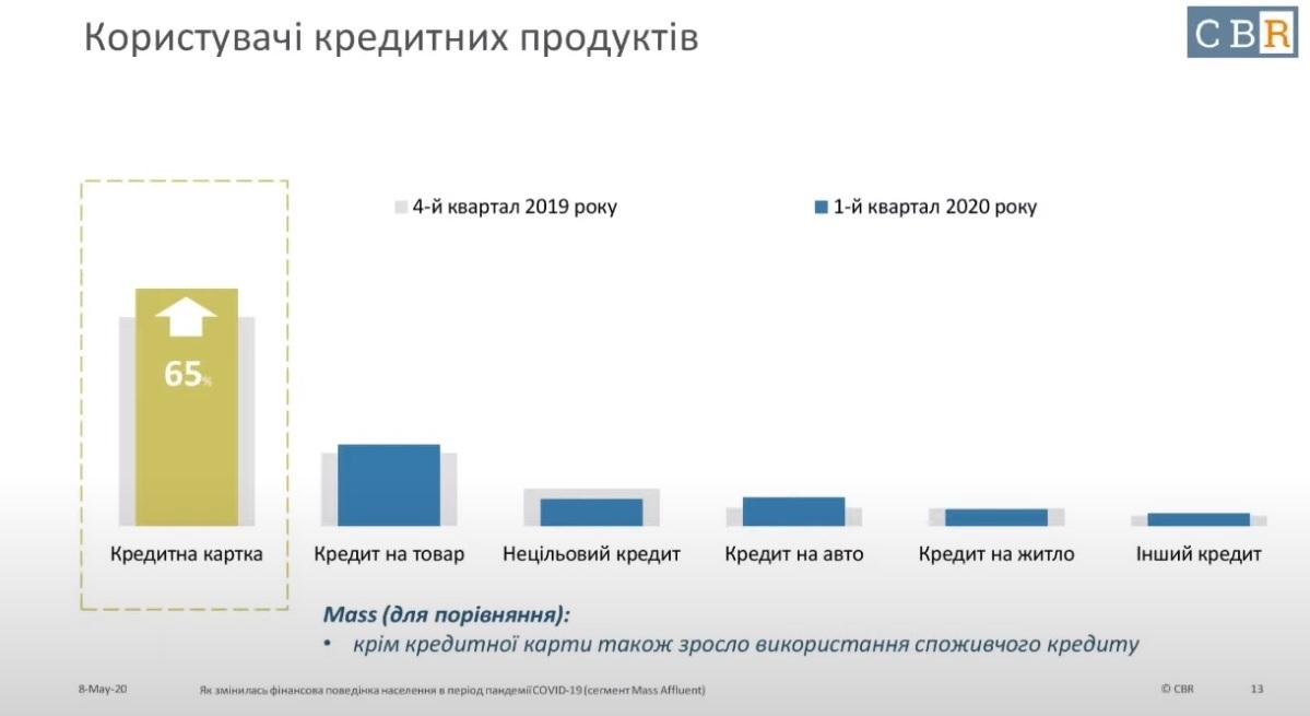 На что украинцы берут кредиты. Результаты опроса