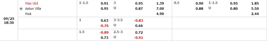 Tỷ lệ kèo Manchester United vs Aston Villa theo Fun88
