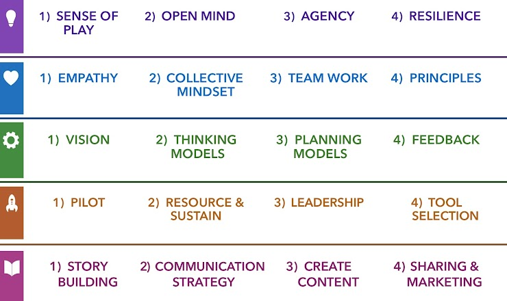 These distill all that is best about the key concepts into twenty essential skills that we can use to survey where our journey to being future ready and adaptable is up to. (Download a larger copy from FutureWe.org/framework)