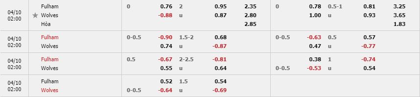 Tỷ lệ kèo Fulham vs Wolverhampton theo trang cá cược Fun88