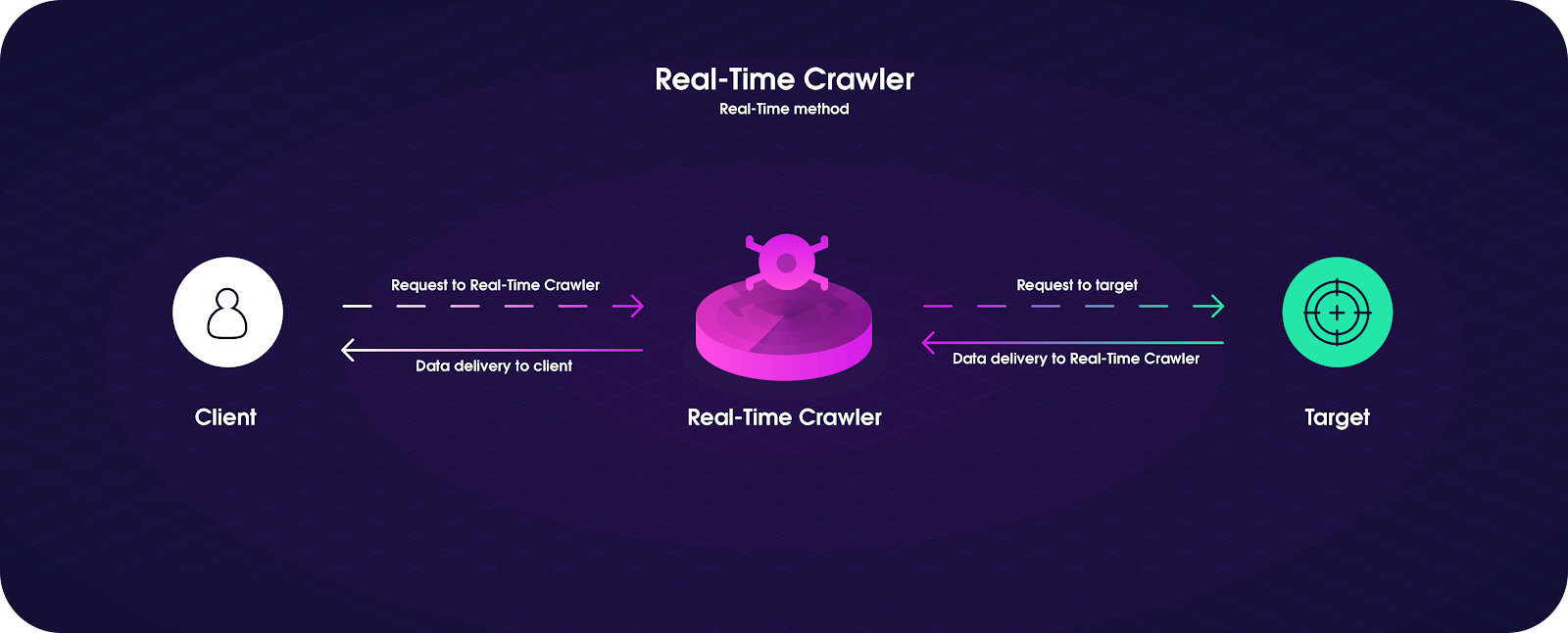 How does Real-Time Crawler work