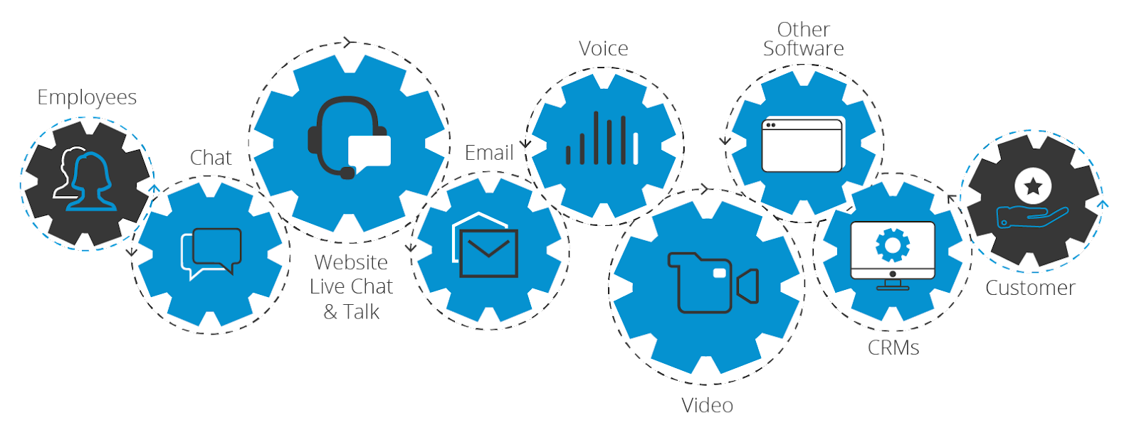 omnichannel unified communications
