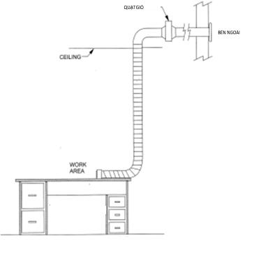 hệ thống Ventilation và những ảnh hưởng đến chủ tiệm Nail