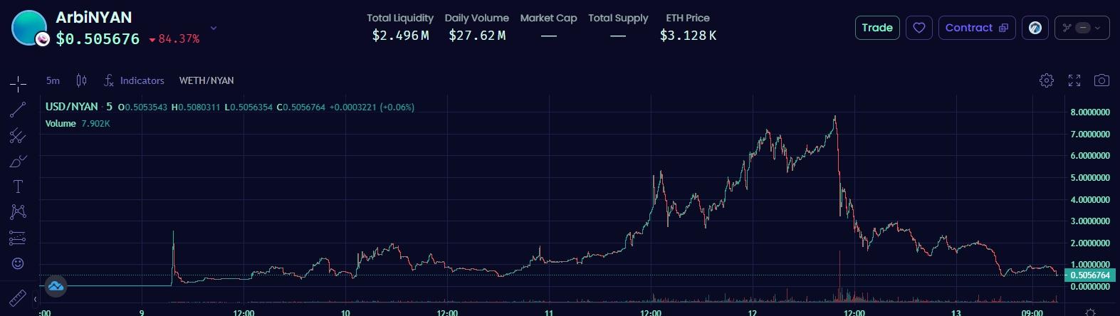 Стоимость активов в Ethereum-решении второго уровня Arbitrum достигла $2,2 млрд