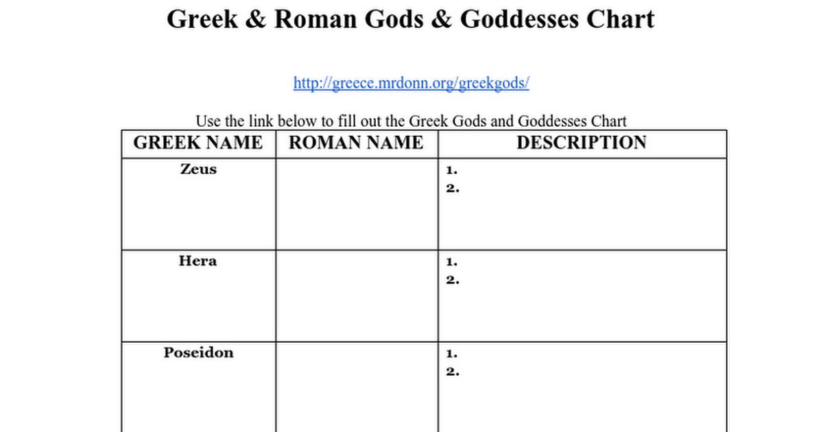 Greek Gods and Goddesses Chart - Google Docs