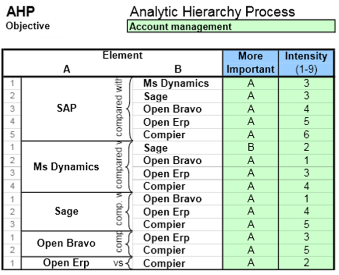analytical hierarchy process ahp