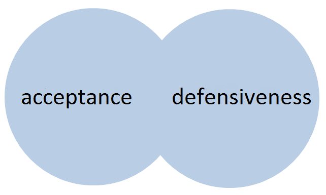 Overlapping circles with the words acceptance and defensiveness. There are no borders between the terms