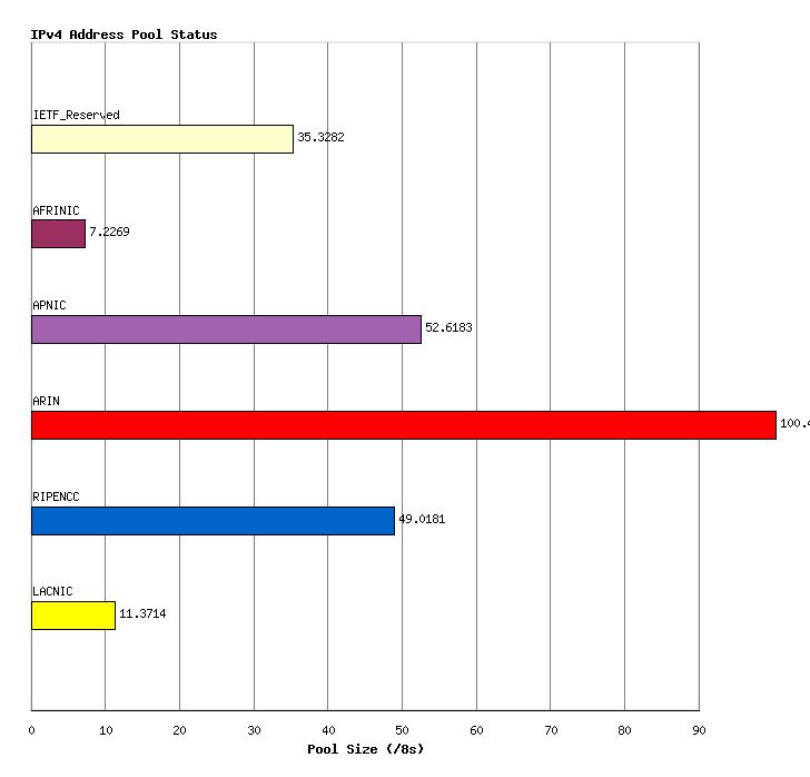 IPV4 Pool Size