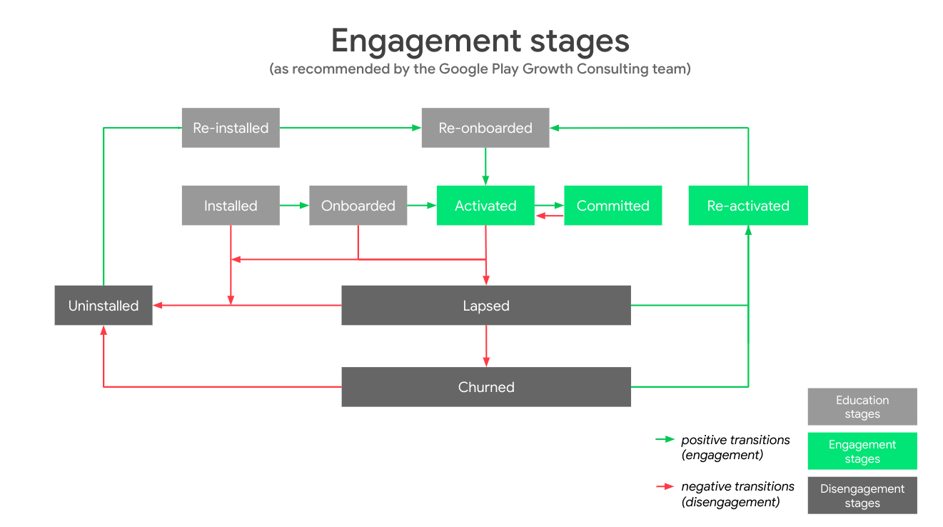 The app user journey engagement stages