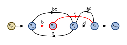 Signal flow graph with two interlocking loops-step02b.svg