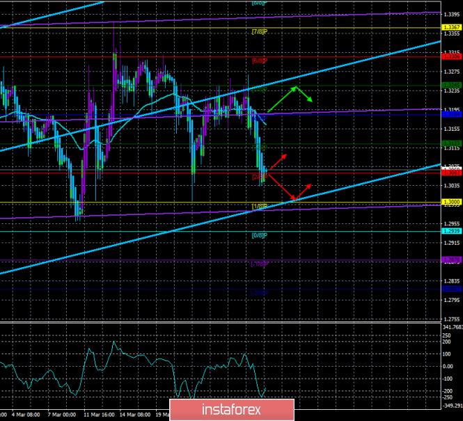 """GBP/USD. March 29. The trading system. """"Regression Channels"""". Theresa May's last chance"""