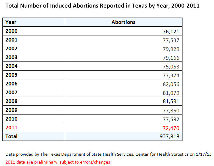 Donna Howard says abortions are decreasing | PolitiFact Texas